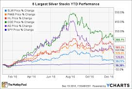 The Worst Silver Stock In 2016 The Motley Fool