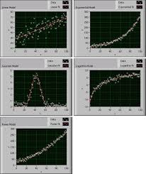 curve fitting models in labview