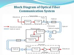 block diagram of optical communication system ireleast info optical fiber communication wiring block