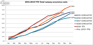 Runway Accidents Costs Safe Runway Gmbh
