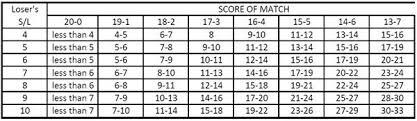 9 Ball Scotch Doubles City Tournament Info
