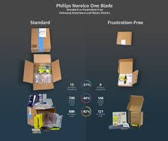 Amazon Fba Packaging Design Packaging