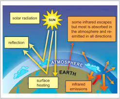 Co2 The Greenhouse Effect And Global Warming From The