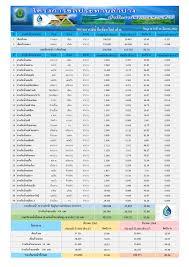 โครงการชลประทานลำปาง - รายงานสถานการณ์น้ำ ประจำวันที่ 26 มีนาคม 2564