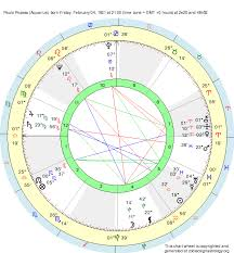 Picasso Natal Chart Birth Chart Paulo Picasso Aquarius Zodiac Sign Astrology