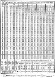 Brix Baume Conversion Chart Brix Sugar Conversion Table