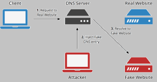 General View Of Dns Spoofing Networking In 2019 Dns It
