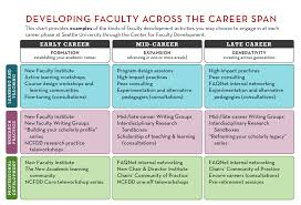 Stages Of Writing Development Chart Your Career Stage Center For Faculty Development Seattle