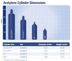 Acetylene Tank Sizes Chart Cylinders Containers Compressed Gas Solutions Medical