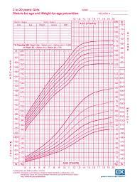 25 Memorable Bmi Growth Chart Girl