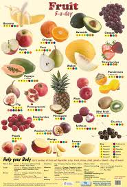 Fruit 5 A Day Wholesale Health Nutrition Posters