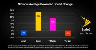 Sprint Corporation Sprint Lte Plus Data Speeds Up 28 In