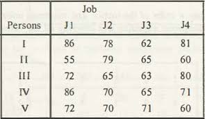 job assignment problem solve branch and bound algorithm 1285 png views 1182 size 64 9 kb