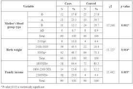 Risk Factors Of Hyperbilirubinemia Among Admitted Neonates