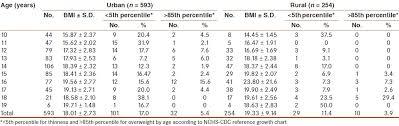 Nutritional Status Of School Going Adolescent Girls In