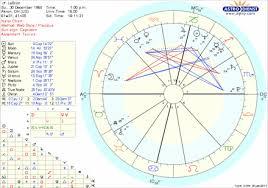 Aries Birth Chart Free Birth Charts Zodiac614 Com