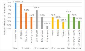 Efc Number Chart 2017 The Risks Related To Onshore Wind Power Investment Energy Post