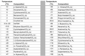 Scientific Pka Chart For Organic Compounds 2019