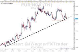 Norges Bank Buys Krone Weakening The Eur Nok Currency Pair