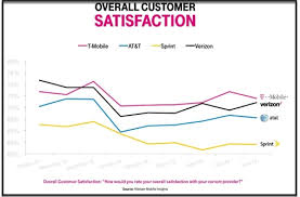 Tmobile Custumer Service Two Thumbs Up For T Mobile Usa Customer Experience
