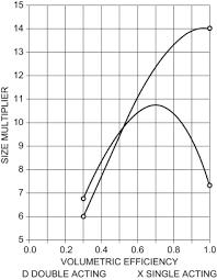 Gas Compression Sciencedirect
