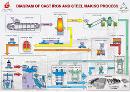 pjsc alchevsk iron  amp  steel works   diagram of cast iron and steel    diagram of cast iron and steel making process