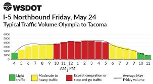 Memorial Day Weekend Charts 2019 I 5 Olympia To Tacoma Wsdot