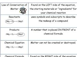 law of conservation of mass chemical reactions voary