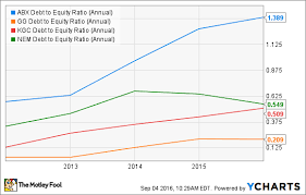 Is Now A Golden Opportunity To Buy Barrick Gold The