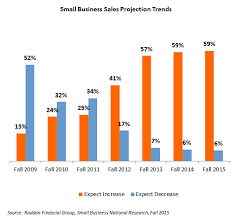 sales for small business examining small business changes and trends raddon