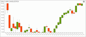 Candlestick Chart Ios Candlestick Charts Reportplus Ios Help