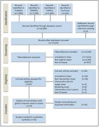 Acs Journal Cancer On Twitter Systematic Review Of Alternative