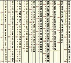 Gold Hallmark Chart Chester Date Letter Chart Online Encyclopedia Of Silver