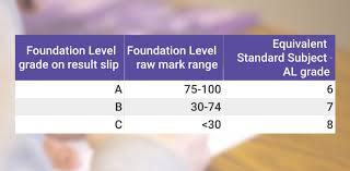 Scoring for foundation level subjects. New Psle Grading System To Take Effect From 2021