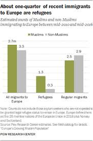 Muslim Population Growth In Europe Pew Research Center