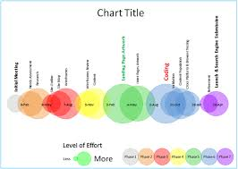 Creating A Bubble Chart In Excel 2010 Bubble Timeline Chart The Practicing It Project Manager