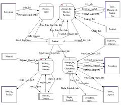mdb  studio iii  process modeling for an e business examplefigure     the level  dfd for knowledgeexchange com