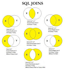 Join Sql Sql Join Tutorial Sql Join Example Sql Join 3 Tables Inner