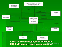 Презентация на тему Дипломная работа на тему  5 Схема внешнего документооборота