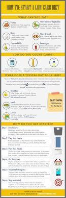 Net Carbs In Vegetables Chart Atkins Diet For Beginner Keto Diet Net Carbs Or Total Carbs
