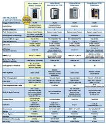Kangen Water Machine Review