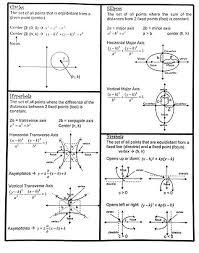 Formula Chart Algebra 2 Maths Diagrams Formulas Akasharyans Com