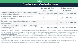 Ohio Felony Sentencing Chart 2017 Sentencing Reform Through A Stronger Sb 3