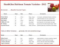 Vegetable Comparison Chart Tomato 2012 Chart 3 1024x807 Comparison Chart For Heirloom