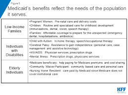 Medicare Vs Medicaid Chart 10 Things To Know About Medicaid Setting The Facts Straight