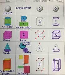 3d Shapes Anchor Charts