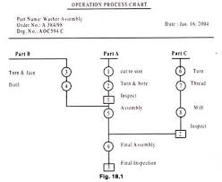 Tyre Manufacturing Process Flow Chart Pdf Operation Process And Flow Process Chart With Diagram