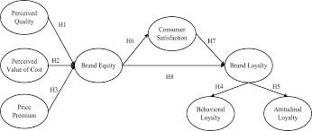 dissertation topics help business