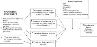 Meeting Postpartum Womens Family Planning Needs Through