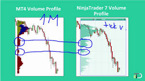 How To Trade With Volume Profile